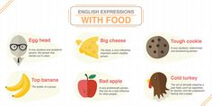 English expressions with food.