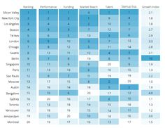 Ranking the World's Leading Startup Cities - @CityLab - http://www.citylab.com/tech/2015/07/the-worlds-leading-startup-cities/399623/…
