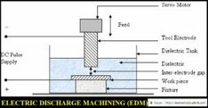 Electrical Discharge Machining (EDM): It is also known as Spark Machining or Spark Eroding process. Machining Process, Electrical Energy, Edm, Electric Power