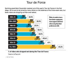 fewer riders pulling out of the tour de france Cycling cd2939261
