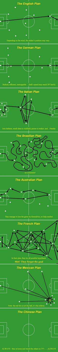 HaHaHa I like how the Chinese plan's all blank, Mexico hits the ref, French forgot the goal, Australians have issues..... and so forth. Basically I love this. S*** they forgot the goal. :)