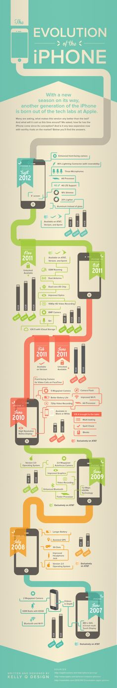 The Evolution of the iPhone: very creative look at a timeline design. I really like the use of color and type to illustrate the different versions of the iPhone Keynote Design, Web Design, Graphic Design, Design Presentation, Timeline Infographic, Infographic Examples, Process Infographic, Timeline Design, Information Graphics
