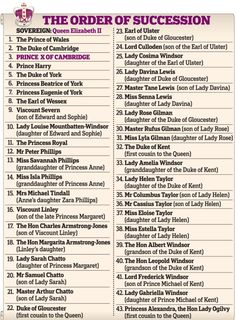 The order of succession