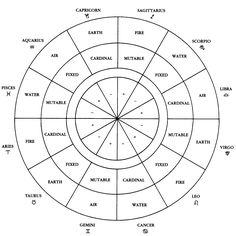Horoscope Signs and Meanings | zodiac signs element quality polarity labeled wheel