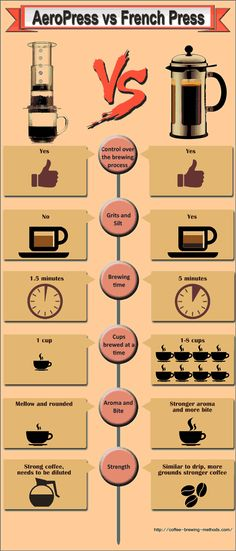 How to make coffee with a French press. The definitive guide.. This is the best guide on the Internet.