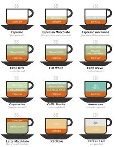 Coffee questions finally answered. Brilliant!