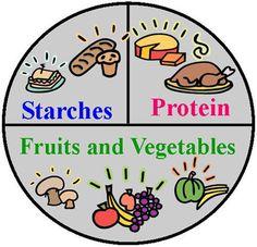 Protein Fruit, Diabetic Meals, Dietitian, Fruits And Vegetables, Diabetes, Vitamins, Nutrition, Entertaining, Plates