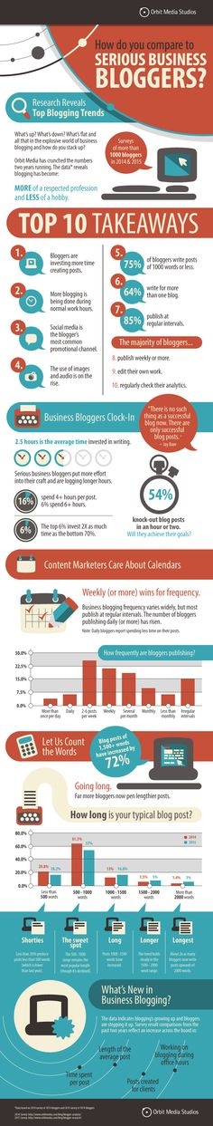 Blogging for content marketing: how often, how long and how much time? - Scoop.it Blog