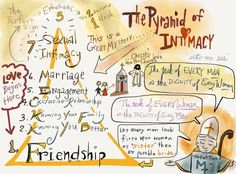 Theology of the Body speaker Bill Donaghy drew this...so perfect. Amen!