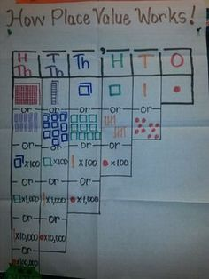 """Visual aid for students all year long! Teaching composing and decomposing numbers is hard enough, so let this anchor chart help you """"Teach with Ease""""! Math Teacher, Math Classroom, Teaching Math, Kindergarten Math, Teaching Numbers, Math Charts, Math Anchor Charts, Math Lesson Plans, Math Lessons"""