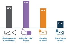 Most people who consume professional content on LinkedIn do so to keep up with industry news (78% of respondents) and to discover new ideas within their business area (73%), according to data from a recent survey conducted by LinkedIn.  Read more: http://www.marketingprofs.com/charts/2014/25439/the-content-consumption-habits-of-linkedin-users#ixzz35cDeN04C
