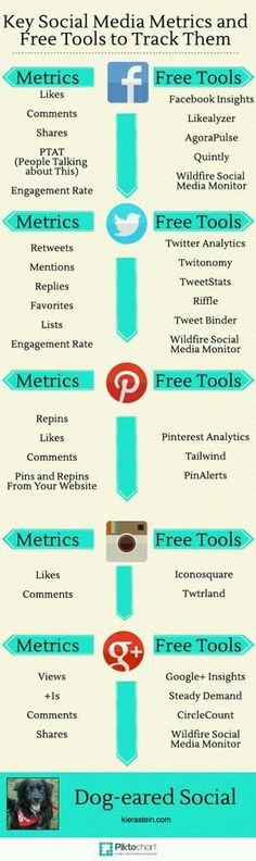 Infographic - Key Social Media Metrics and How to Track Them | How to get more out of your social media strategies for Facebook, Twitter, Instagram, Google+, and LinkedIn. |