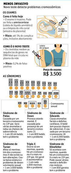 Exame de sangue que detecta síndrome de Down chega ao país   Débora Mismetti - São Paulo, SP. Laboratórios brasileiros começam a oferecer um exame de sangue para gestantes que detecta problemas cromossômicos no feto a partir da nona semana de gravidez. http://mmanchete.blogspot.com.br/2013/01/exame-de-sangue-que-detecta-sindrome-de.html#.UQALgSeCmSo