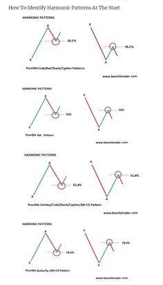Harmonic patterns are used in technical analysis and the main function is to predict future price movement. It is a trading strategy that works with Fibo Trading Quotes, Intraday Trading, Stock Market Basics, Analyse Technique, Stock Trading Strategies, Candlestick Chart, Forex Trading Tips, Stock Charts, Technical Analysis