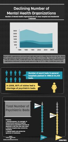 Declining Mental Health Resources Infographic