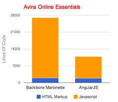 Improving the productivity and focus with an AngularJS rewriting — Medium
