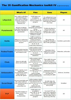The 35 Gamification Mechanics Toolkit, Sheet IV 7th Grade Social Studies, Social Studies Classroom, Flipped Classroom, Educational Psychology, Educational Technology, Psychology Research, Video Game Development, Design Theory, Game Theory