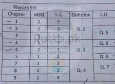 9th class science paper 2019