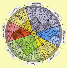 feng shui-pie chart-floor plan-compass-cats | Stuff I like ...