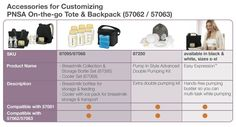 Check out these Breast Pump comparison charts for the most popular models.