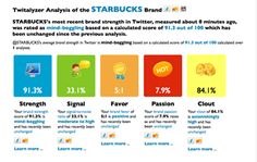 Starbucks: Mystarbucks.com got to know about the company and their customers through various social sites. They also used social media in order to promote their ideas. Moreover, the company has forums where the customers can directly interact with Starbucks representatives