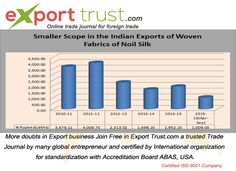Export Trust provides the opportunity for Indian and Global Sellers. Here are the fresh inquiry  list of buyers who confine their demand for requirement of particular product for a particular month in the market.
