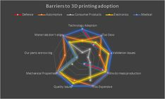 Barriers to 3D printing adoption