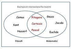 Il Corso - Scuole Dislessia Amica Fase 2 - Competenza metodologica e didattica per sostenere l'apprendimento - Lezione 3.5 - Gli organizzatori grafici per l'apprendimento   Dislessia Amica