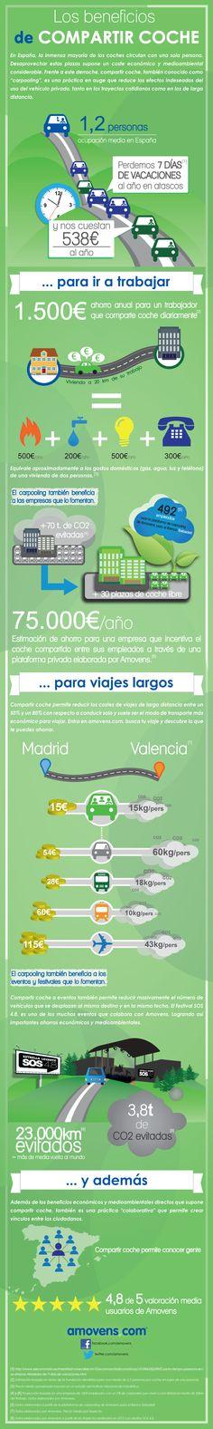 Infografía sobre los usos y beneficios de compartir coche (carpooling) https://www.amovens.com/es/beneficios-compartir-coche