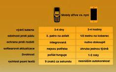 Srovnání mobilů?