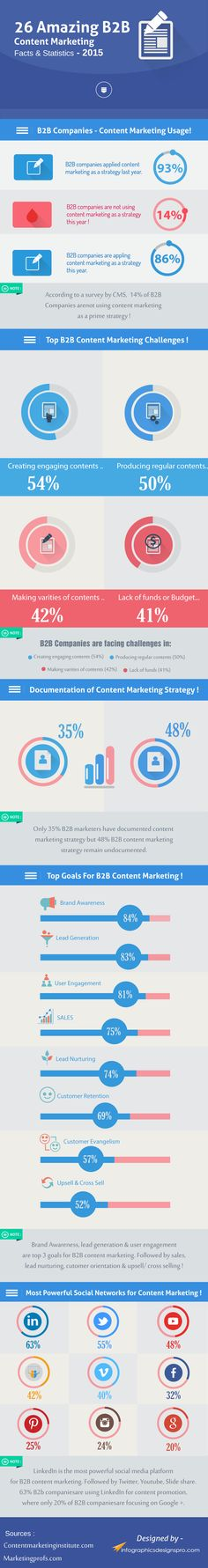 Infographic: 26 Amazing B2B Content Marketing Facts and Statistics - 2015 - @visualistan