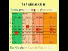 """""""Learn German # 10c - Genitive Case (sentence position)"""" from my free german language course"""