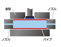 左右のピストンが前進しパイプの両端を密封し液体をパイプ内部に注入