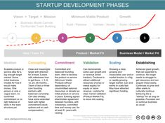 Startup Phases
