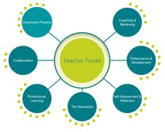 The Teacher Toolkit: AITSL's online tools and resources to support quality teaching