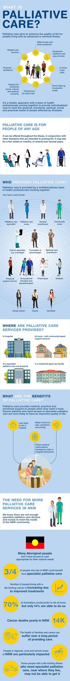 What is palliative care? infographic