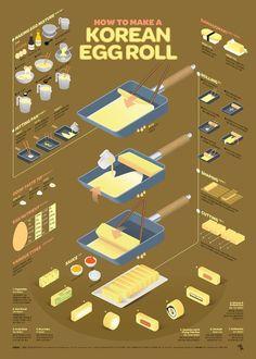 1710 Korean Egg Roll Infographic Poster on Behance Food Design, Menu Design, Korean Egg Roll, Recipe Drawing, Food Drawing, Egg Rolls, Graphic Design Illustration, House Illustration, Info Graphic Design