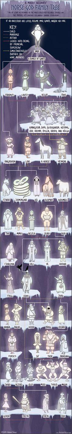 Norse gods family tree