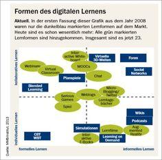 Social Business Lernlandschaften: Aktuelle Trends und Erfahrungen « centrestage.de