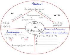 Cours de Mathématiques en Mandala/Carte mentale: Addition et soustraction de nombres relatifs