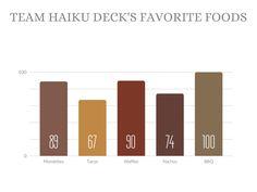 Sample bar graph created with Haiku Deck in the Volterra Theme Presentation App, Free Presentation Software, Visual Resume, Bar Graphs, Make Color, Learn To Love, Haiku, Bar Chart, Deck