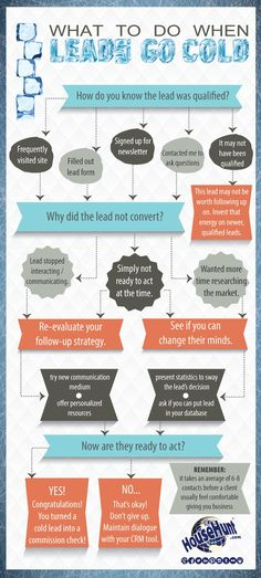 How to Follow Up With a Prospect Who's Gone Quiet [Flowchart], via@HubSpot