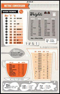 kitchen cheat sheet - conversion