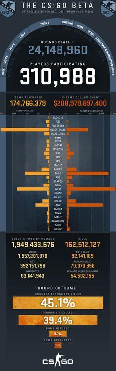 CS:GO Beta Infographic