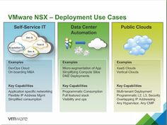 VMware NSX Deployment Use Cases