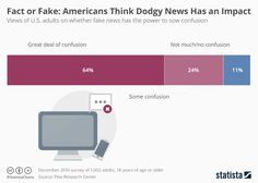 Infographic: Americans Think Fake News Has an Impact | Statista