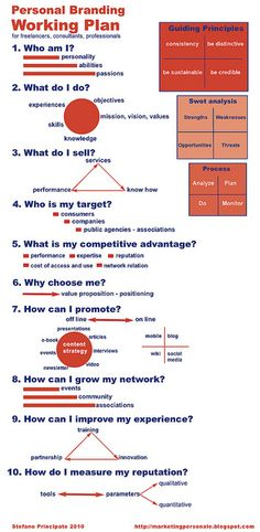 Personal branding working plan by stefano principato, via Flickr