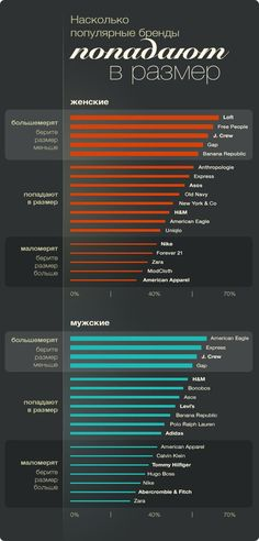 Инфографика: насколько популярные марки одежды соответствуют заявленным размерам - Я Покупаю
