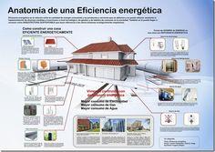 Anatomía de una eficiencia energética
