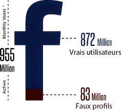 Statistiques du nombre de faux profils sur Facebook en 2020
